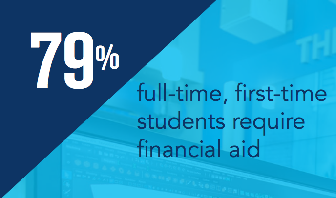 79% students require financial aid